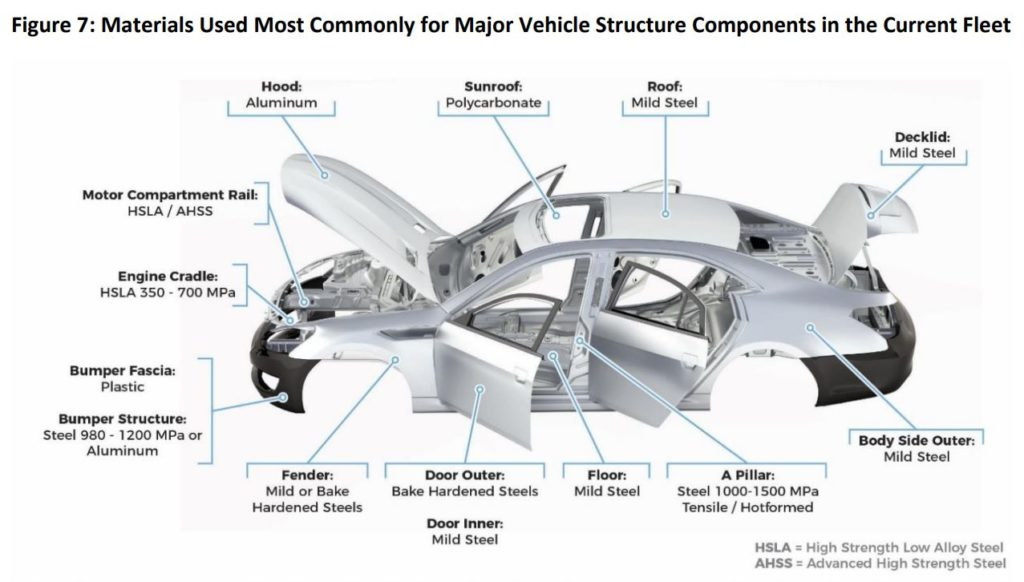 Diagram of a car's body parts with labels.