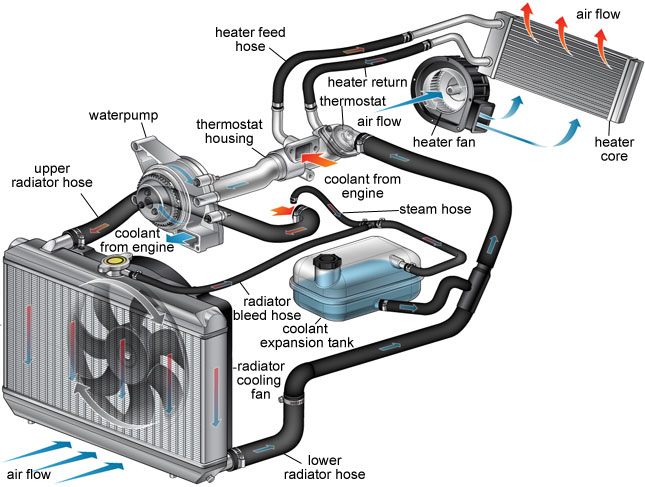 Photo of vehicle AC-heater system components.