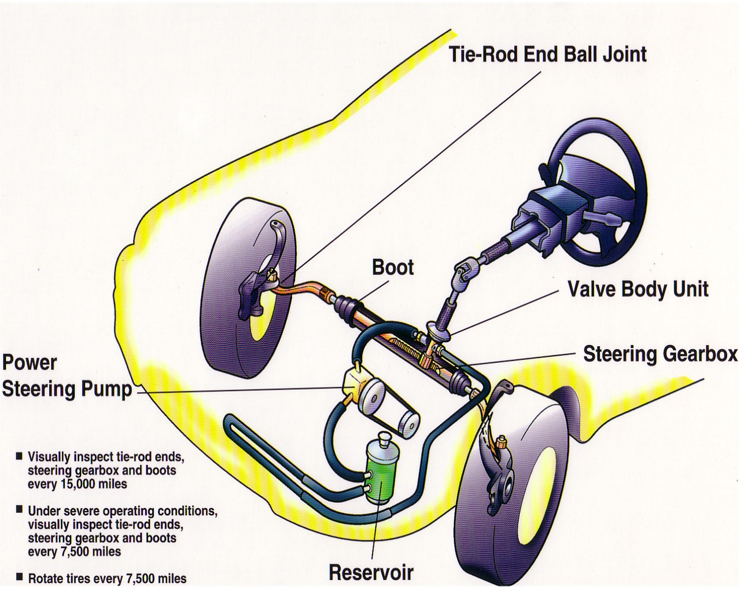 Labeled diagram of a vehicle steering system.