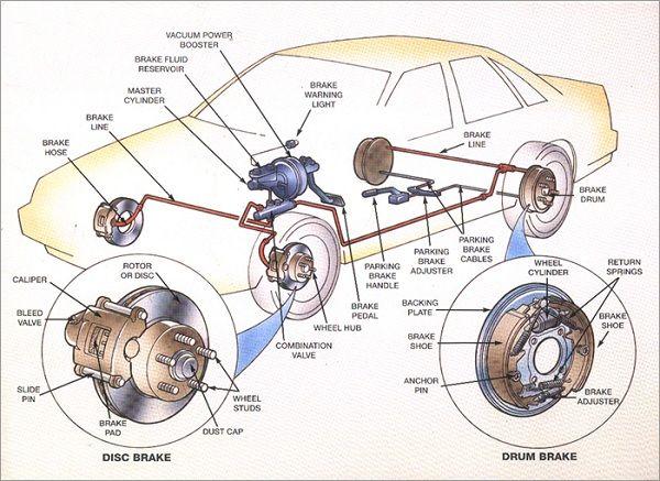 Photo of auto brake system diagram.