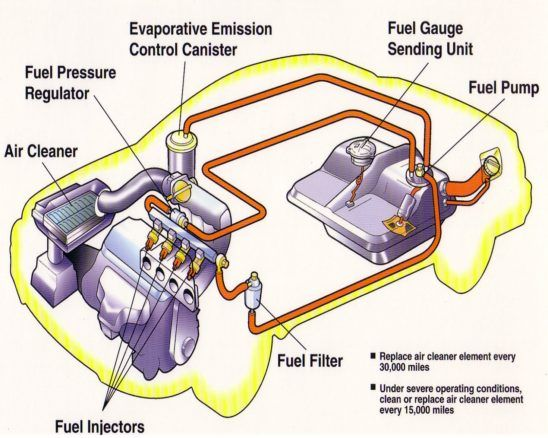 Photo of auto fuel diagram.